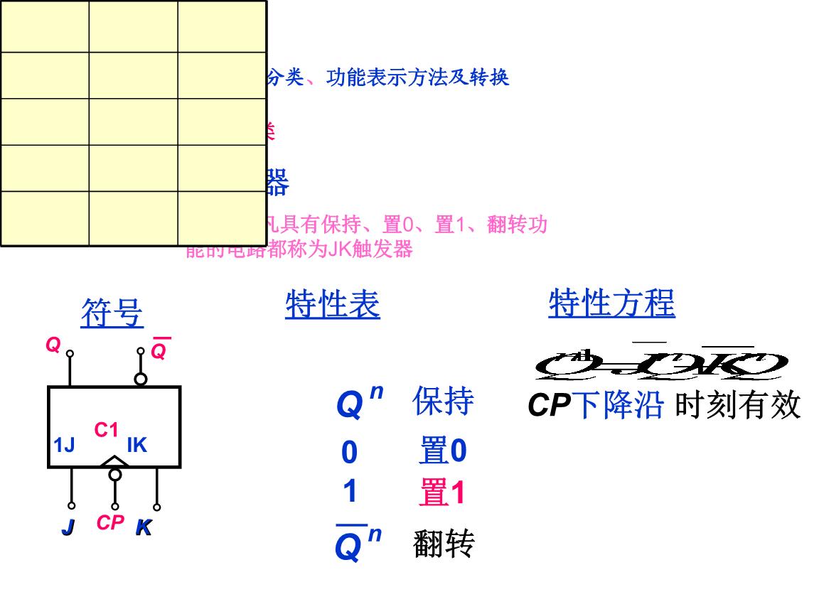 数电(数字电子技术基础)边沿触发器的功能分类,功能表示方法及转换.