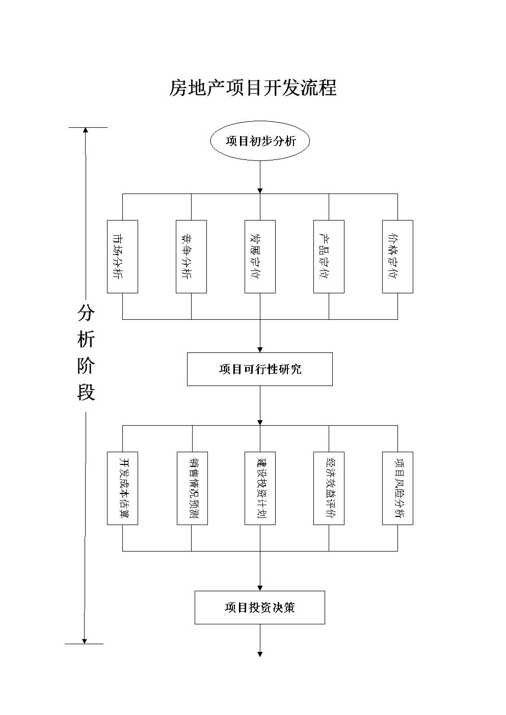 房地产项目开发流程--广州市.doc