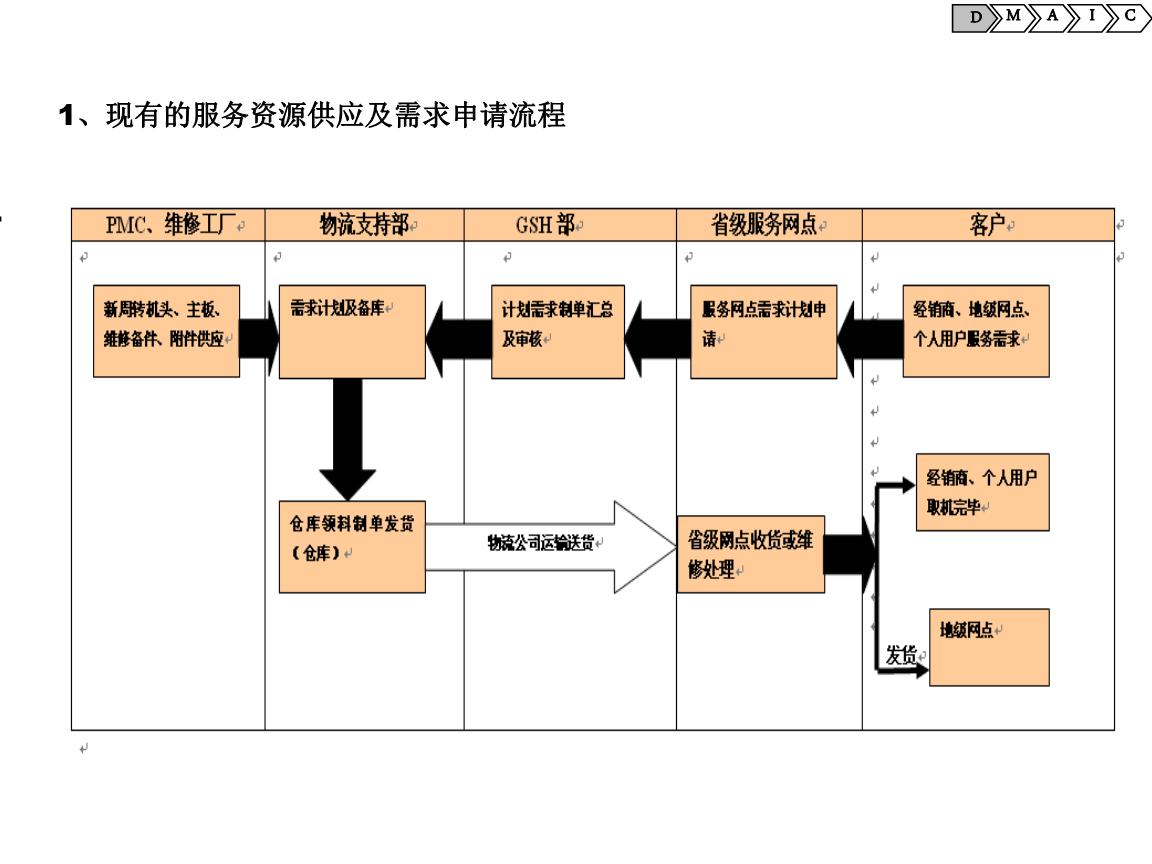 项目任务书(sipoc流程图).ppt